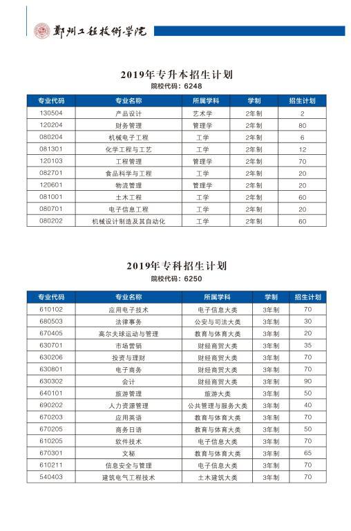 郑州工程技术学院2019年招生计划